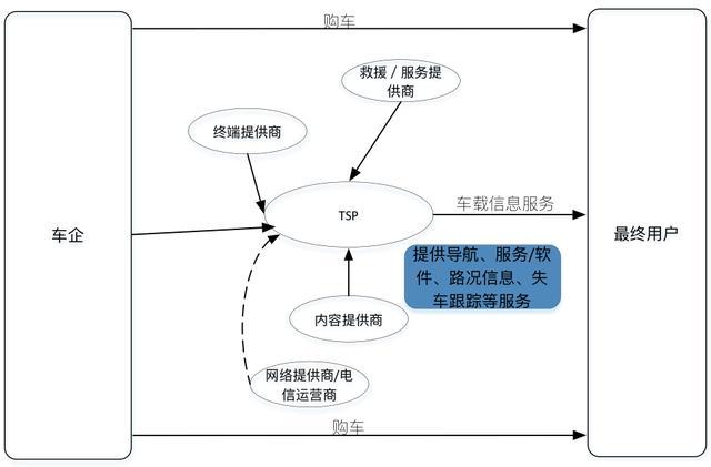 车联网产业链分析:看传统车企、互联网企业在玩什么