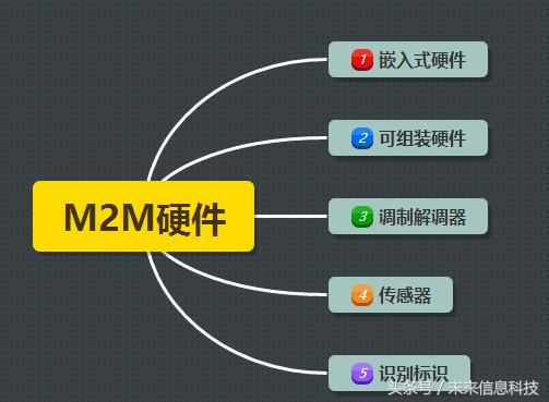 M2M的这五大技术带你进入准移动物联网时代 第三个技术是核心