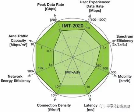 """5G时代""""芯""""挑战:射频前端厂商们做了哪些准备"""