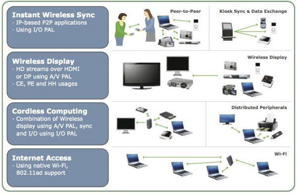 角逐VR GPU市场 AMD靠收购Nitero进入WiGig俱乐部