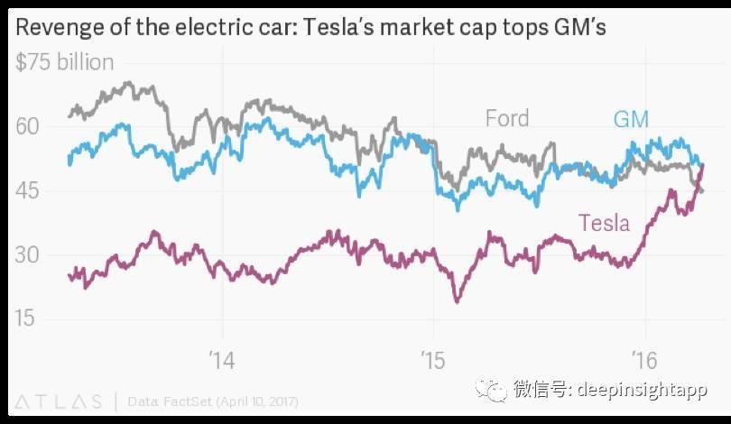 市值超越通用汽车 特斯拉会否成为下一个苹果?