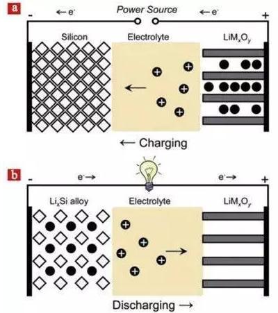 硅基锂电池负极材料的研究进展及应用前景