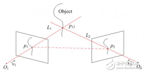 如何理解双摄像头的核心竞争力