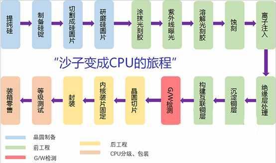 设计/制造/封测 半导体产业链解析