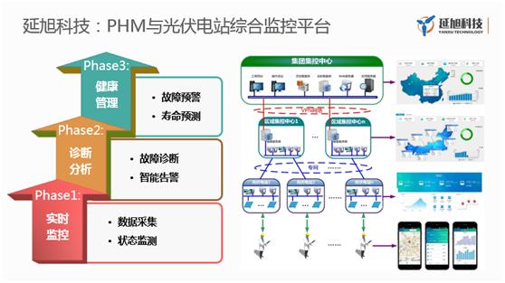 延旭科技叶军:基于AI的光伏电站预测性设备维修