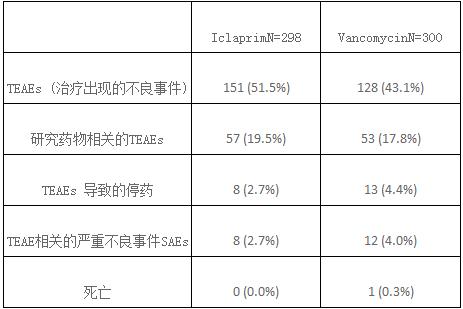 首个III期iclaprim抗生素临床试验成功