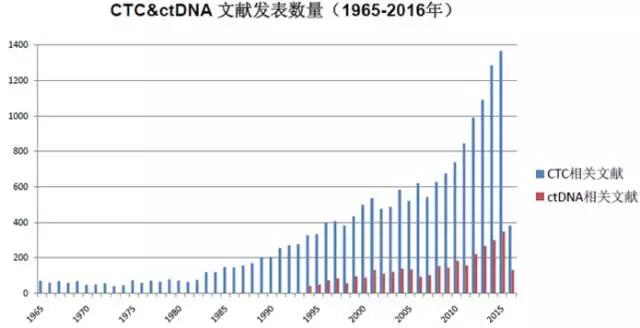 未来液态活检将呈现出爆炸性的增长趋势