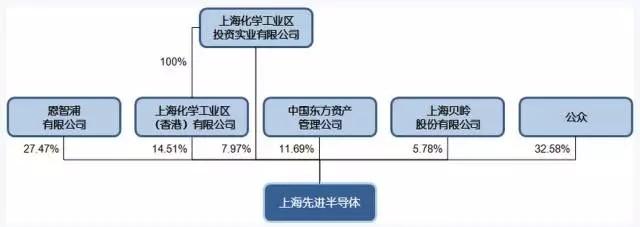 恩智浦出售股权 上海先进半导体的前世今生
