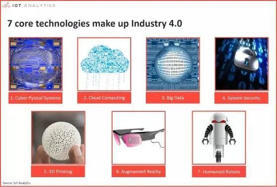 """构成""""工业4.0""""的7个核心软件开发工业技术领域"""