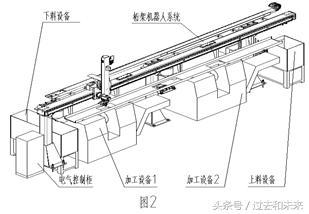 工业机器人柔性制造加工生产线的设计