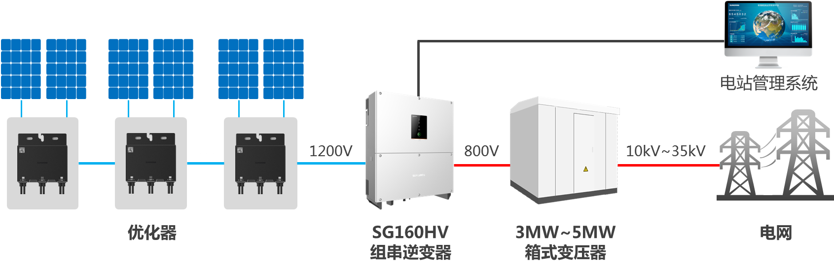 阳光电源重磅发布中国首款直流高压大型储能系统