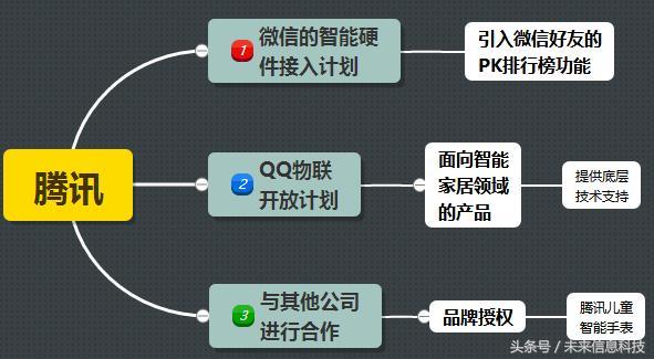 腾讯的智能硬件领域战略布局与智能硬件发展过程的分析 社交角色