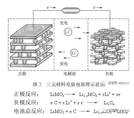锂电池镍钴锰三元材料最新研究进展