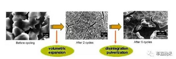 解析锂电池负极材料未来的发展方向