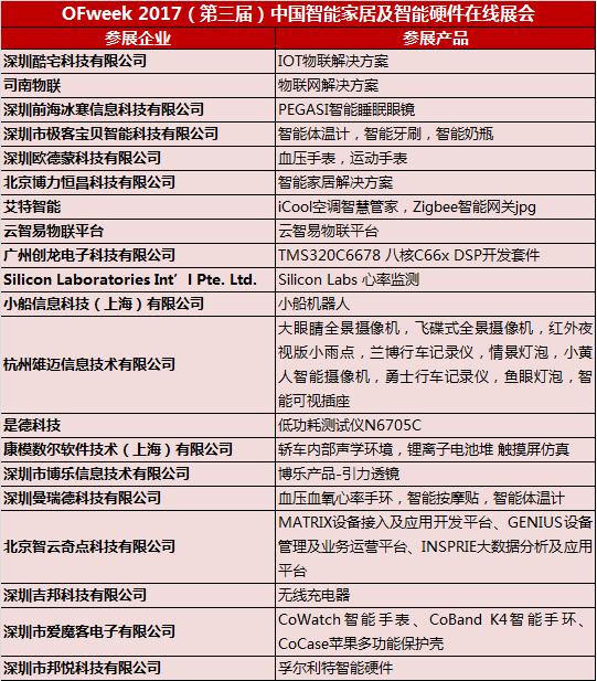 """""""OFweek 2017(第三届)中国智能家居及智能硬件在线展会""""今日开幕"""