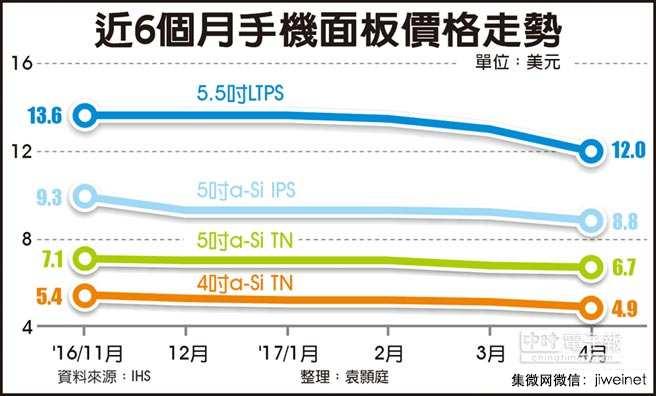 手机面板价格Q1季跌幅约5~10%
