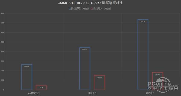 """以""""人民的名义""""测试对比:UFS与eMMC性能差距到底有多大?"""
