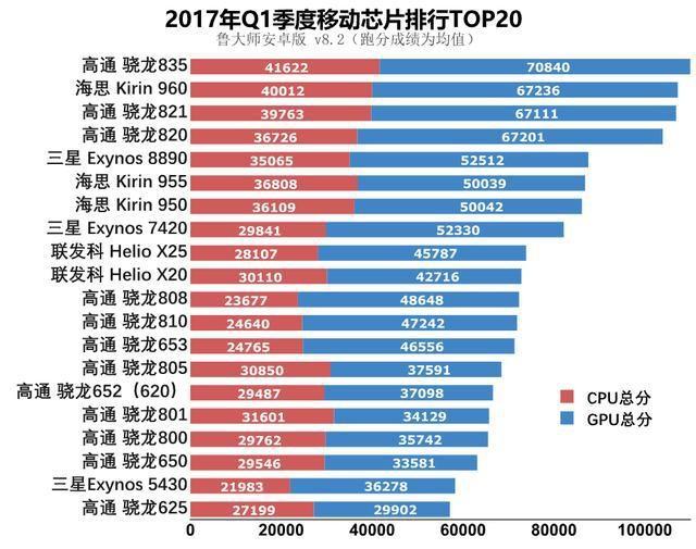 鲁大师Q1季度芯片榜出炉:骁龙835夺冠、麒麟960第二