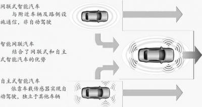 智能网联汽车的现状与未来