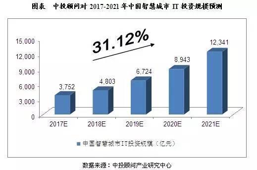 中国智慧城市发展预测及产业链供需规模分析