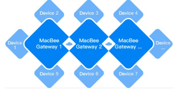 MacBee技术,智能家居领域的边缘计算