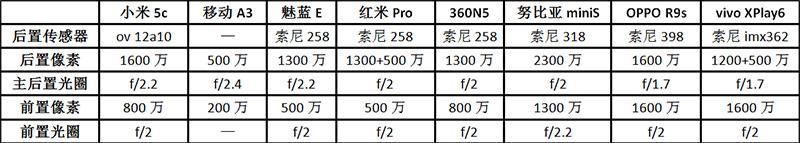 小米5c/360N5/魅蓝E/红米Pro等手机对比评测:小米5c能否让ov传感器抗衡索尼