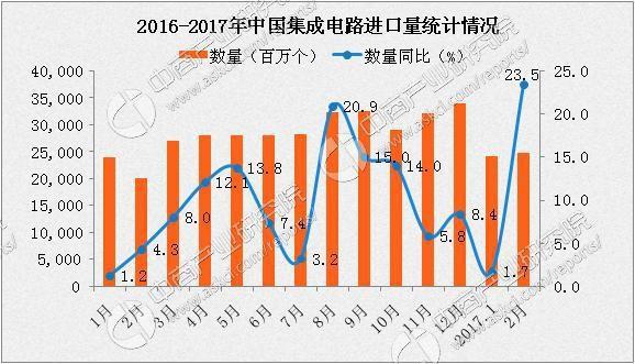 何时国产化?2月中国集成电路进口金额同比增长30.9%