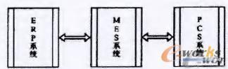 PLM与MES集成下的技术文件处理