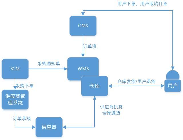 深入仓储管理系统(WMS)你需要了解的15件事