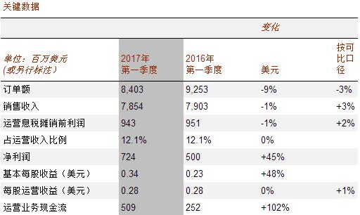 ABB连续两个季度保持收入增长 未来持续推进转型