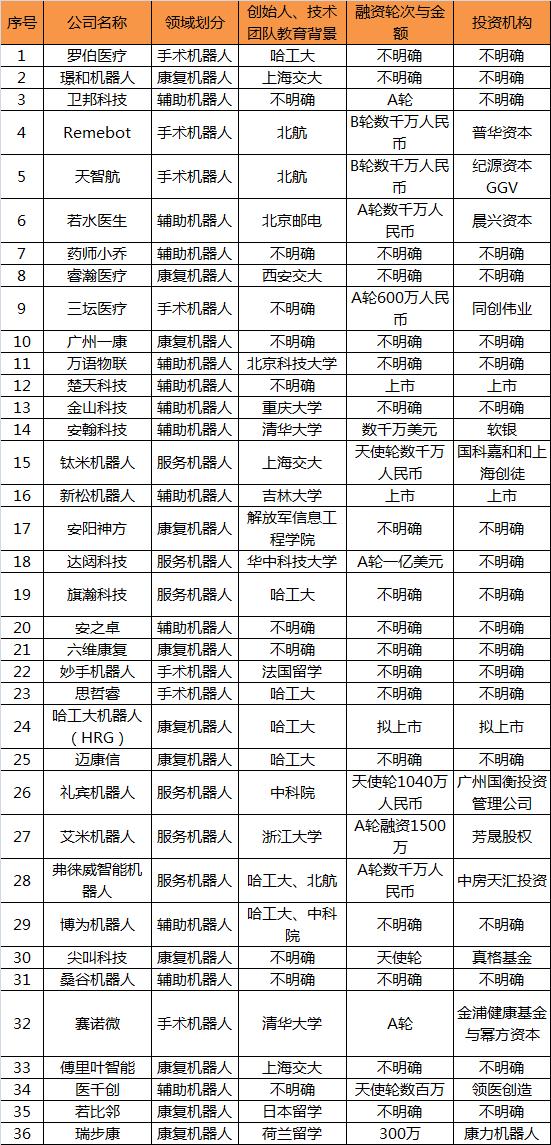 中国医疗机器人行业大搜罗:2家上市,12家获得融资