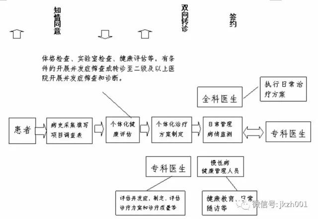 """国家卫计委发布八张分级诊疗""""手绘""""流程图"""