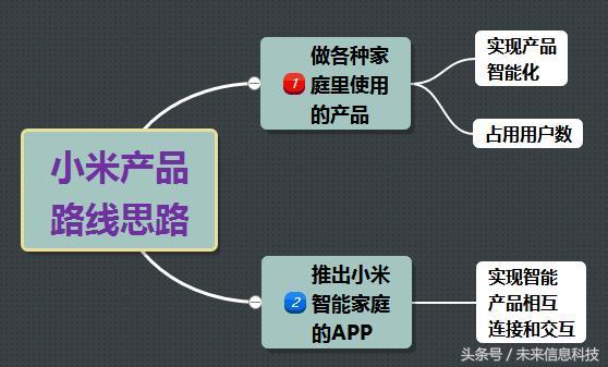 小米的智能生态链和智能硬件布局思路的分析和探究