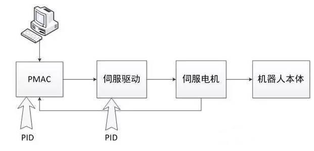 pid算法与机器人控制系统如何结合?