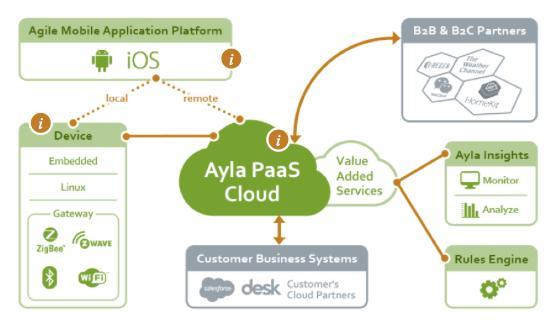 ayla云平台的体系结构要兼具