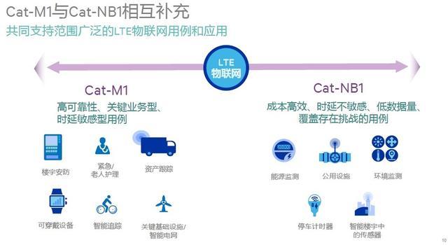NB-IoT被过度神化,运营商部署LTE物联网已有首选