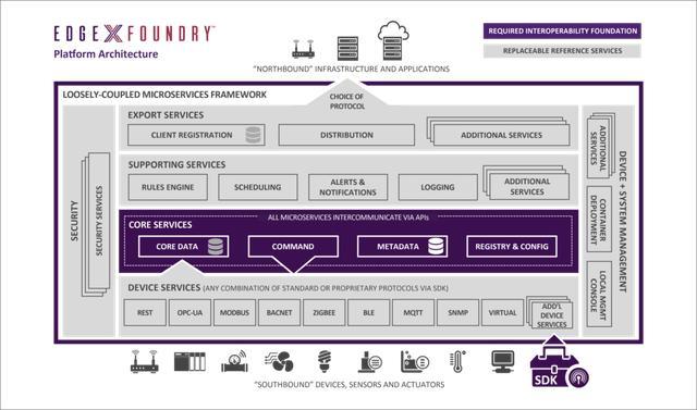 平台框架-Linux基金会发起新的物联网边缘计算项目