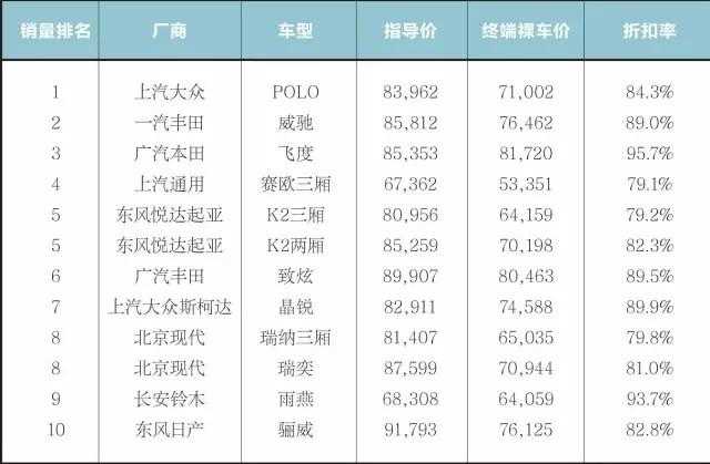研究报告:2017年2月中国汽车市场终端价格