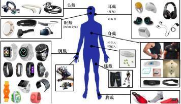 显示技术推动新型可穿戴设备的发展