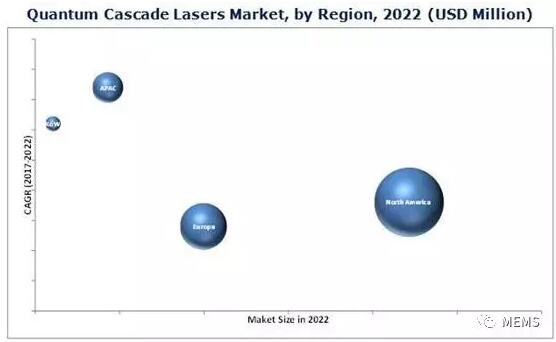 2022年全球量子级联激光器市场将达3.748亿美元