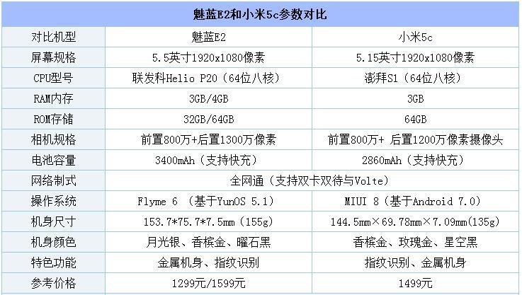 """小米5c和魅蓝E2对比评测:澎湃S1大战联发科P20 谁是你要的""""芯""""机?"""