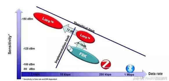 物联网技术标准NB-IOT和LoRa是个什么鬼?
