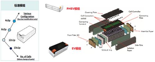 解析:电池管理系统的价值与实现