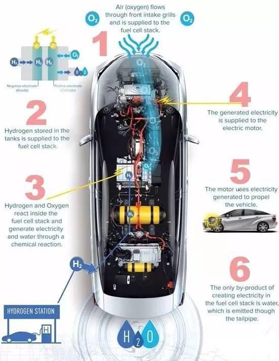 燃料电池车是否雾里看花?