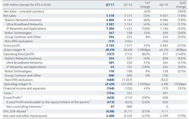 诺基亚一季度收入54亿欧元 光网络业务下滑