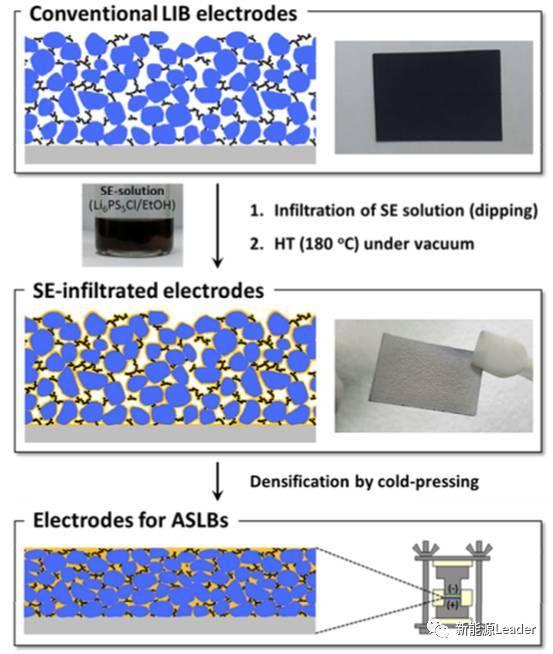 浅析溶液浸入工艺制备全固态锂离子电池