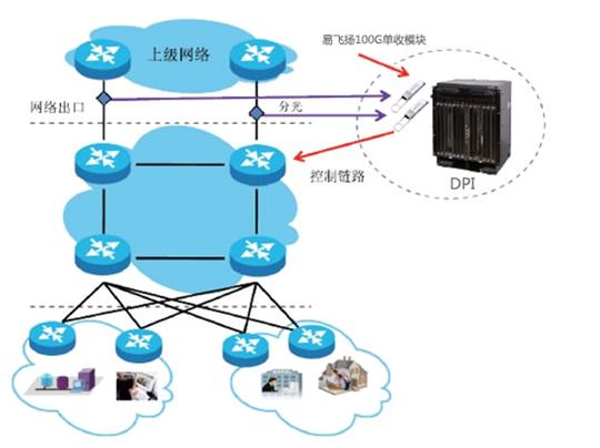 易飞扬自制接收器件加码100G单收光模块竞争力