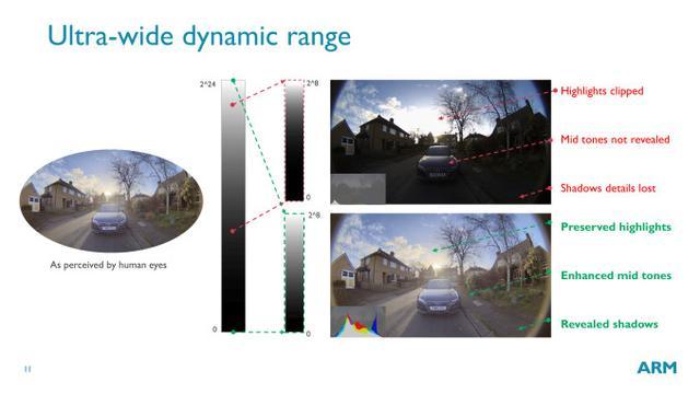 ARM首款为ADAS开发的ISP芯片,将怎样解决汽车的图像处理问题?