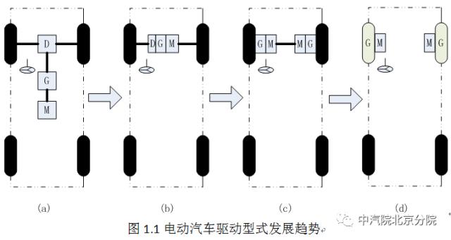 单电机集中驱动or多电机分布驱动,电动汽车主要驱动方式对比