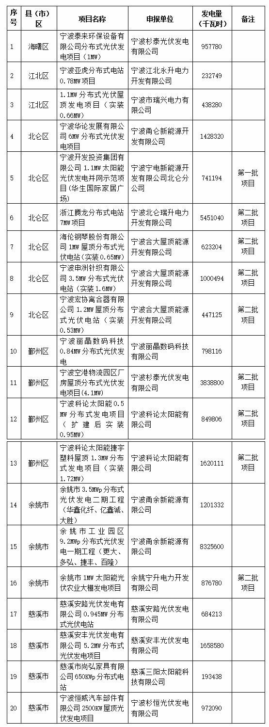 关于拟评定宁波市光伏发电补贴资金扶持项目(第三批)的公示